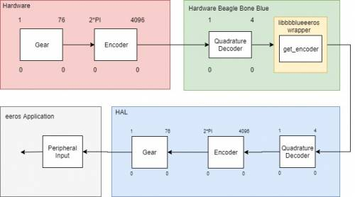 HAL config for ieh2 encoder